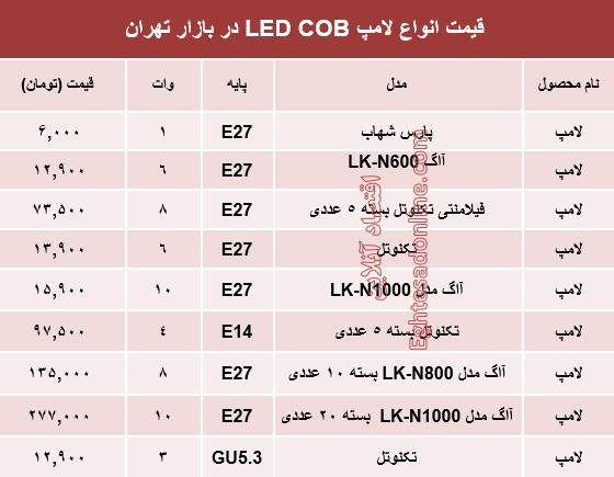 قیمت انواع لامپهای LED COB در بازار؟ +جدول - 2