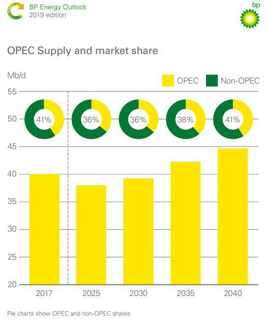تقاضا برای نفت اوپک کاهش مییابد/ عوامل کاهنده عرضه نفت از سوی بزرگترین گروه نفتی - 5