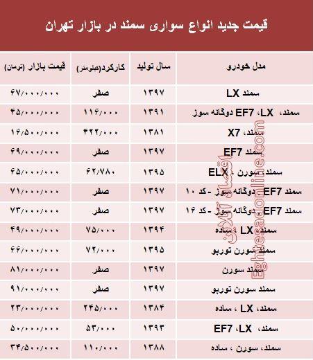قیمت جدید انواع سواری سمند در بازار تهران +جدول - 2
