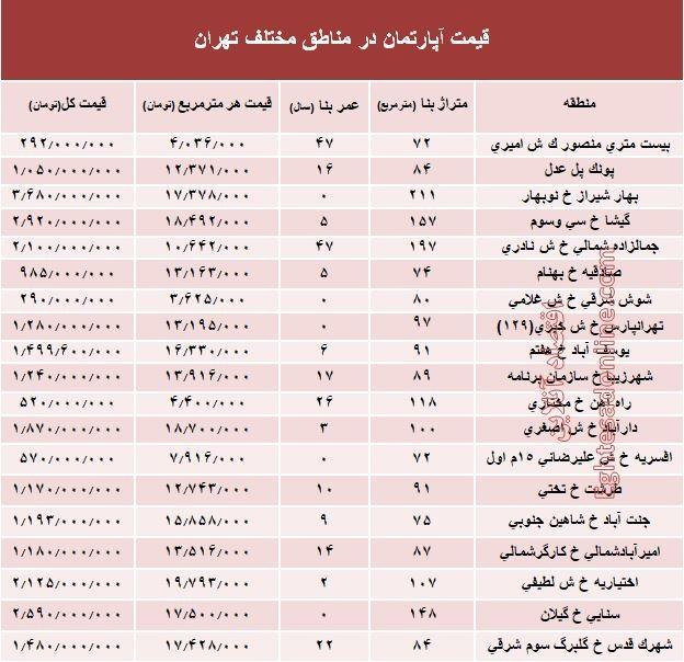 مظنه آپارتمان در مناطق مختلف تهران؟ + جدول - 2