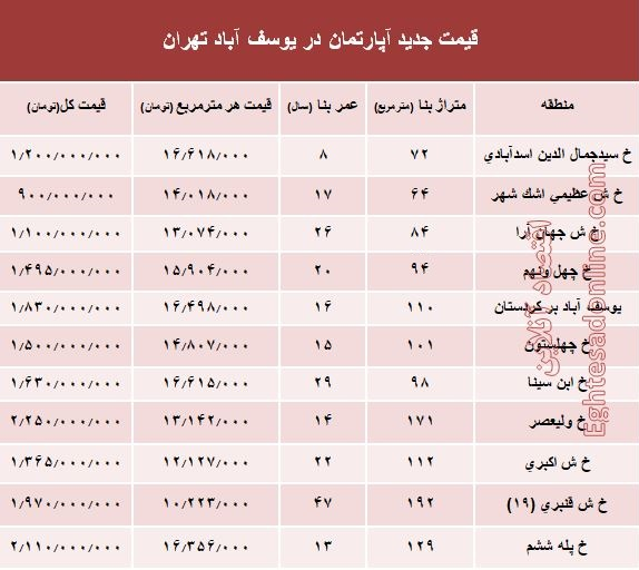 مظنه آپارتمان در منطقه یوسف آباد؟ +جدول - 2