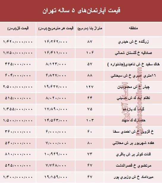 مظنه آپارتمانهای ۵ ساله تهران +جدول - 2