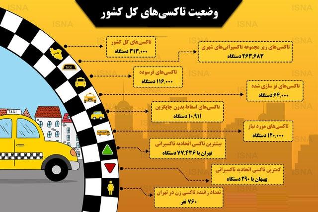 تهران، پر تاکسیترین شهر ایران - 6