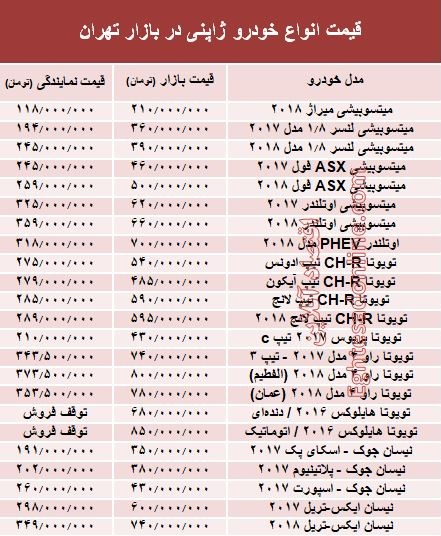 خودروهای ژاپنی در بازار تهران چند؟ +جدول - 2