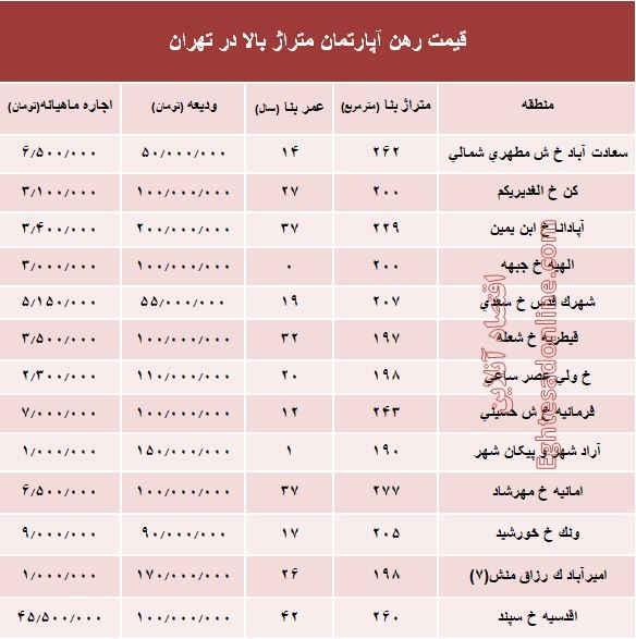 مظنه اجارهبهای آپارتمانهای بزرگ تهران +جدول - 2