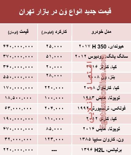 قیمت جدید انواع وَن در بازار تهران +جدول - 2