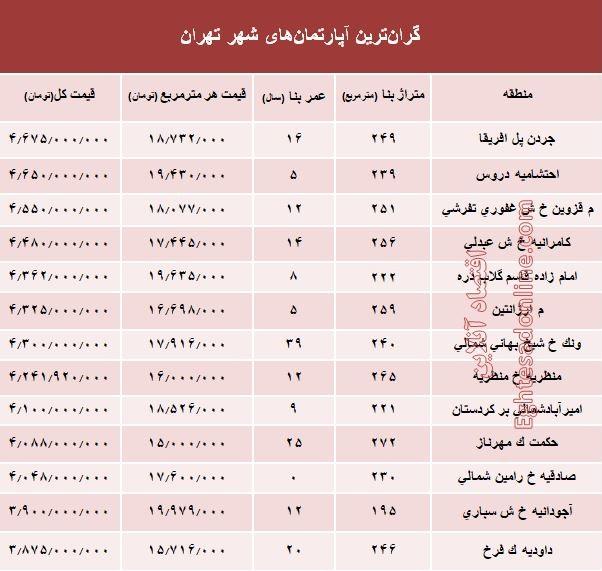 قیمت مسکن در گرانترین منطقه تهران +جدول - 2