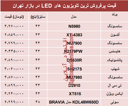 قیمت انواع تلویزیونLED در بازار تهران؟ +جدول - 2