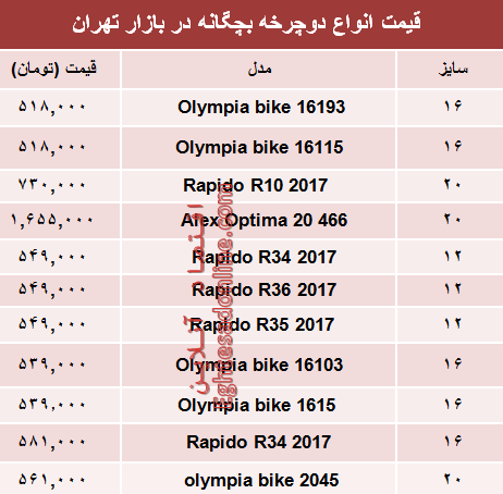 قیمت انواع دوچرخه بچگانه در بازار؟ +جدول - 2