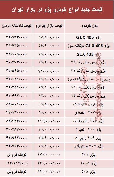 قیمت جدید انواع خودرو پژو در بازار تهران +جدول - 2