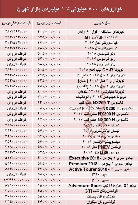 خودروهای ۵۰۰میلیونی تا ۱میلیاردی بازار تهران +جدول - 2