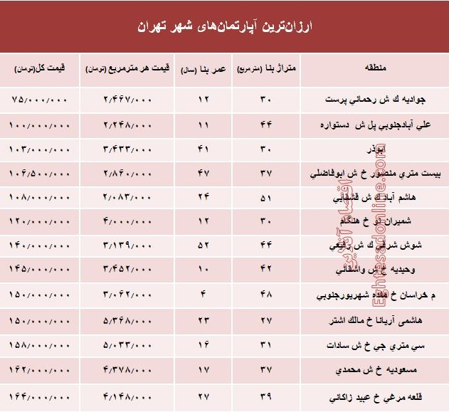 ارزانقیمتترین آپارتمانهای فروخته شده پایتخت؟ +جدول - 2