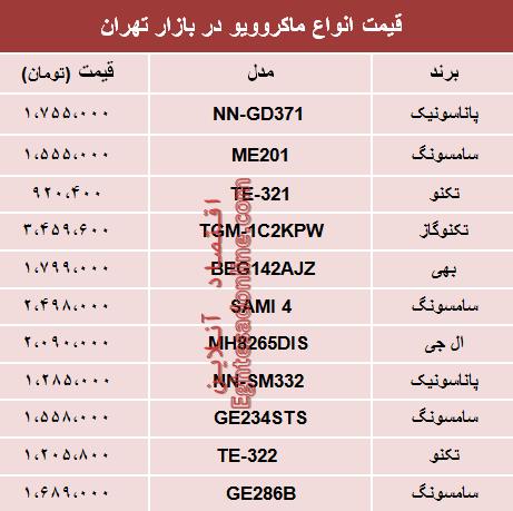 قیمت انواع ماکروویو در بازار تهران؟ +جدول - 2