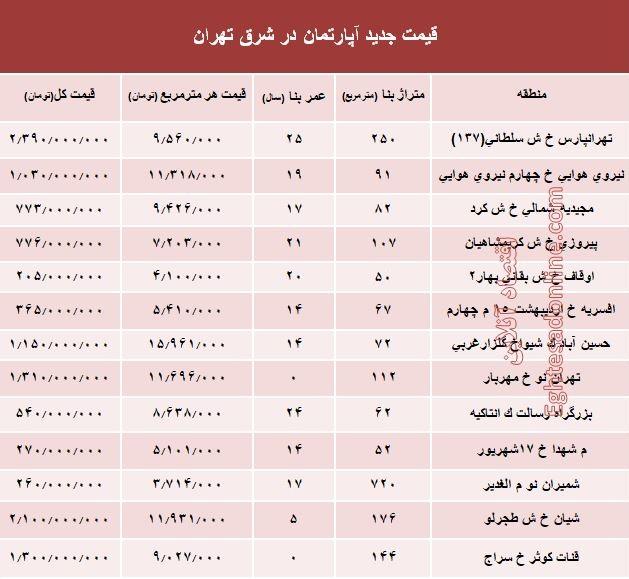 نرخ قطعی معاملات آپارتمان در شرق تهران؟ +جدول - 2