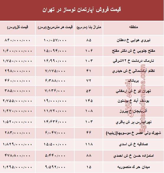 مظنه آپارتمان نوساز در تهران؟ +جدول - 2
