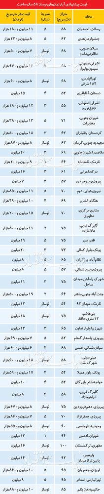 قیمت آپارتمانهای زیر 5سال ساخت در تهران - 3