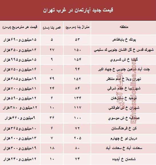 قیمت واحدهای مسکونی در غرب تهران - 2
