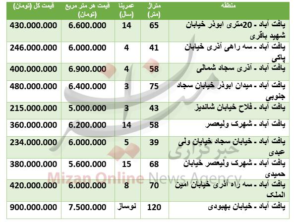 قیمت آپارتمان در یافت آباد + جدول قیمت - 2