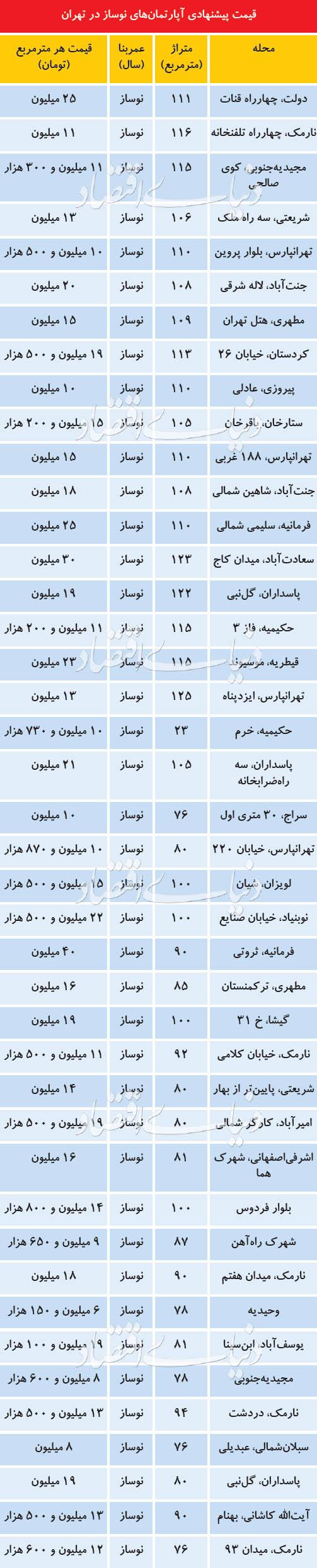 قیمتهای عجیب املاک نوساز در بازار مسکن تهران! - 7
