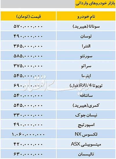 قیمت خودروهای وارداتی در بازار امروز ۱۱ آذر ۱۳۹۷ - 2