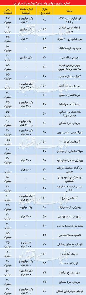 قیمت اجاره خانههای نقلی در تهران - 2