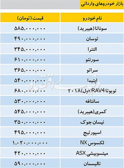قیمت خودروهای وارداتی در بازار امروز ۱۶ بهمن ۹۷ - 1