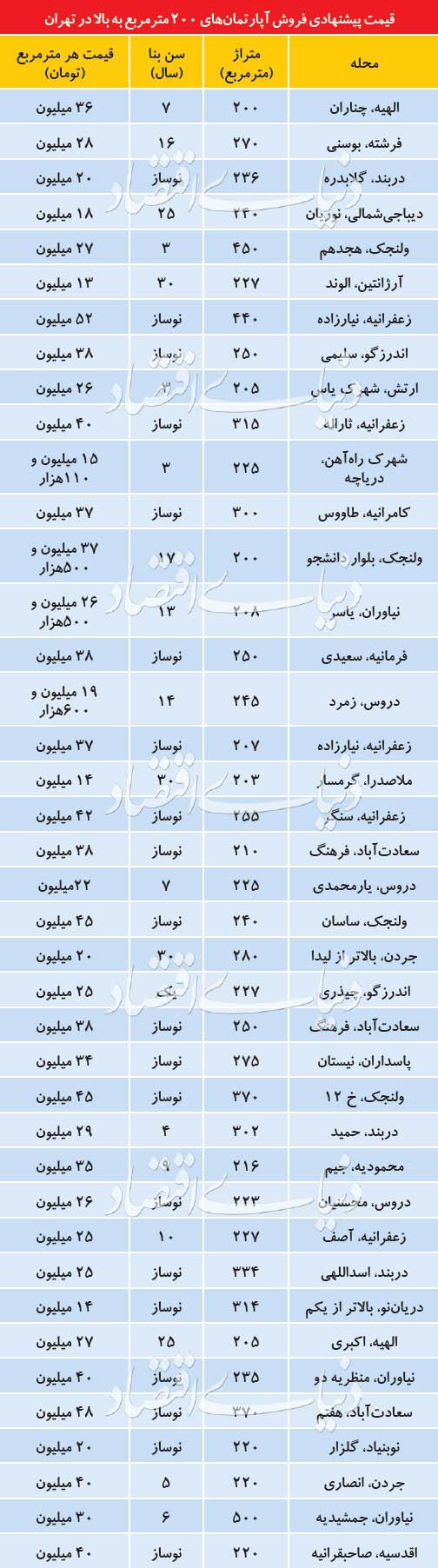 قیمت پیشنهادی آپارتمانهای لوکس تهران - 6