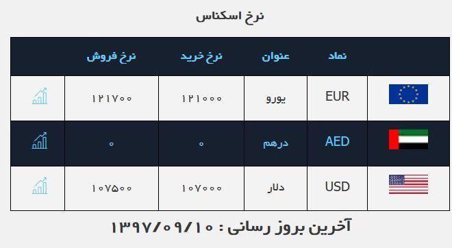 قیمت طلا و سکه در بازار امروز ۱۰ آذر ۹۷ - 6