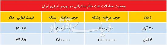 دو برگ برنده نفت ایران - 14