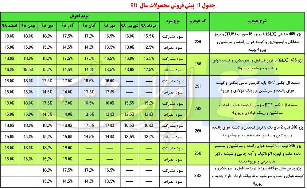 زمان آغاز دور جدید پیشفروش محصولات ایران خودرو - 3