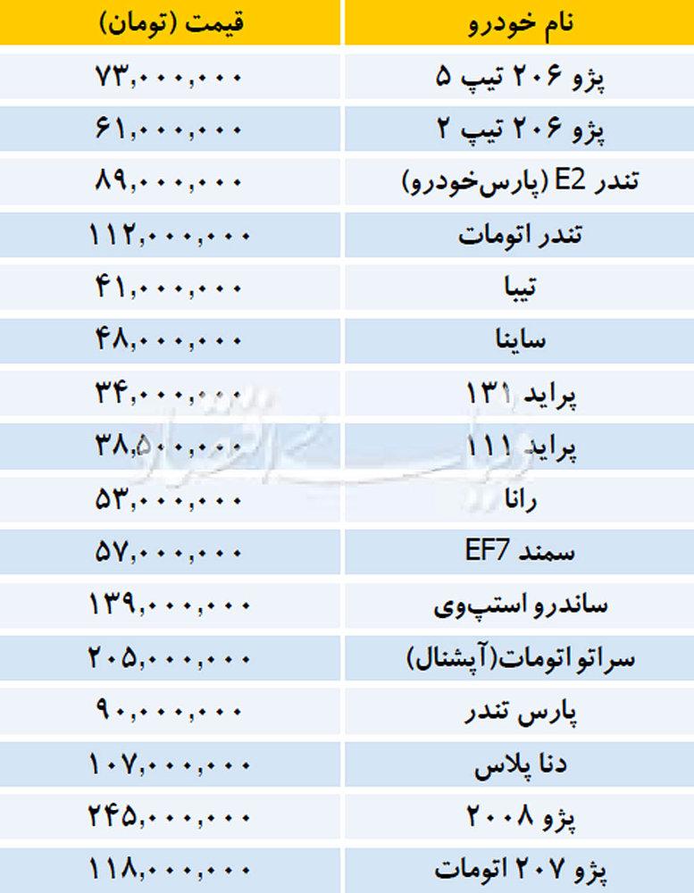 قیمت خودروهای داخلی و وارداتی در بازار ۲۲ آذر ۱۳۹۷ - 4