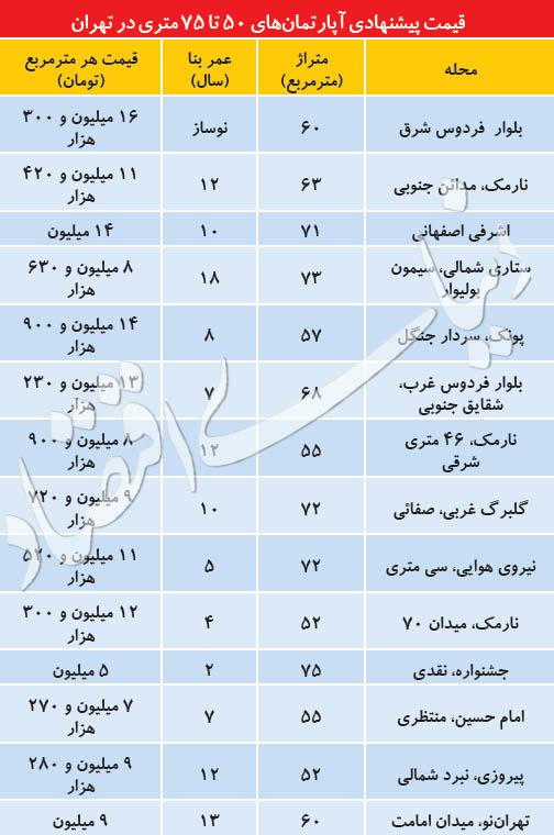 قیمت آپارتمان های۵۰ تا ۷۵ متری در تهران چند؟ - 1