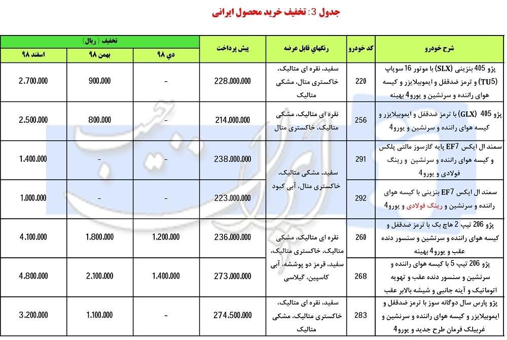 زمان آغاز دور جدید پیشفروش محصولات ایران خودرو - 5