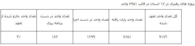 تعداد خانوارهای دریافت کننده مسکن مهر در شهرهای زیر ۲۵هزار نفر+جدول - 15
