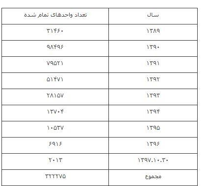 تعداد خانوارهای دریافت کننده مسکن مهر در شهرهای زیر ۲۵هزار نفر+جدول - 10
