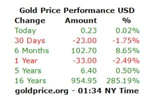 افزایش قیمت نفت و طلا در بازارهای جهانی - 9