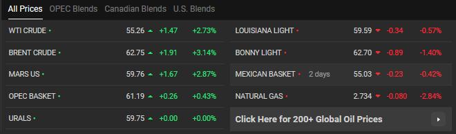 افزایش قیمت نفت و طلا در بازارهای جهانی - 2