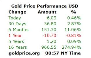 کاهش قیمت نفت و افزایش بهای طلا در بازارهای جهانی - 9