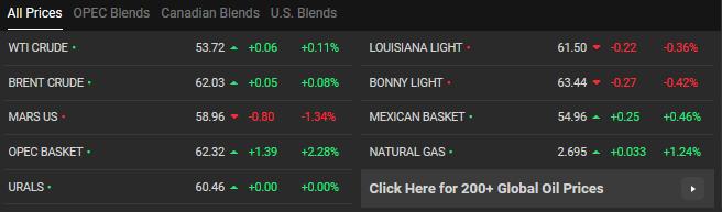 افزایش قیمت نفت و کاهش بهای طلا در بازارهای جهانی - 6