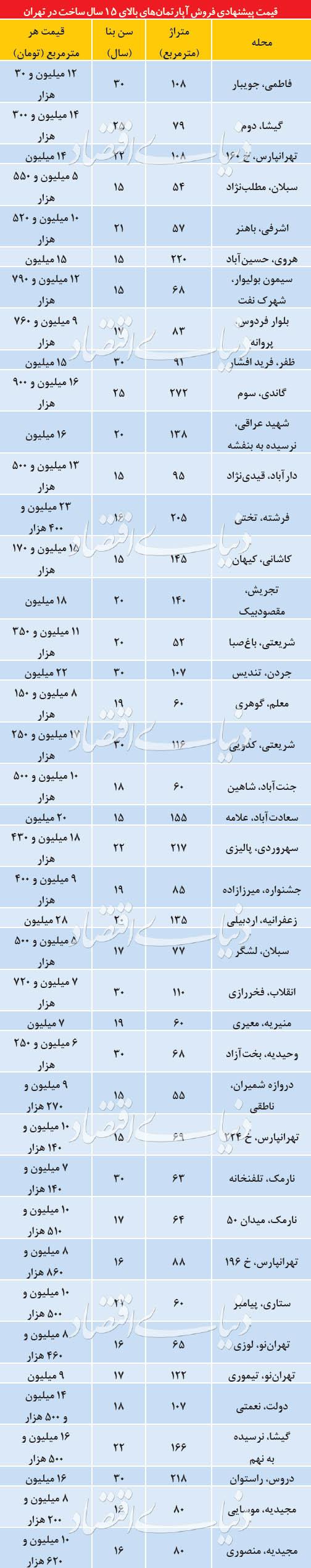 قیمت پیشنهادی فروش آپارتمانهای بالای ۱۵ سال ساخت در تهران - 5