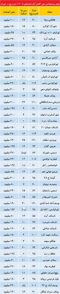 قیمت رهن کامل آپارتمان در نقاط مختلف تهران - 2