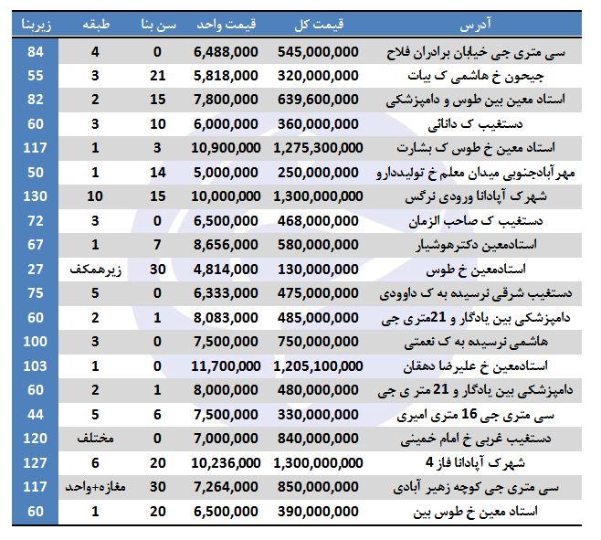 هزینه خرید آپارتمان در منطقه ۹ تهران چقدر است؟ - 2