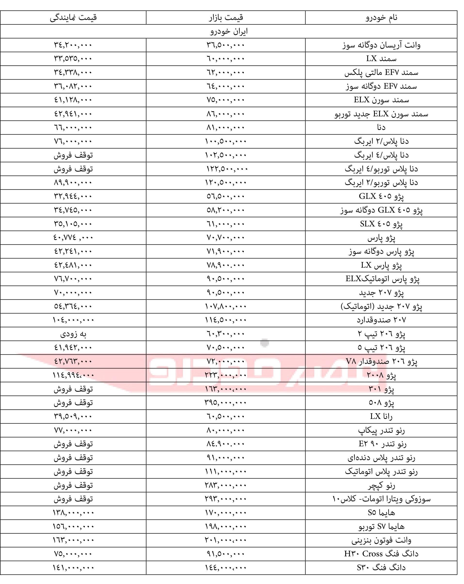 قیمت انواع محصولات ایران خودرو ۱۶ دی۹۷ - 2