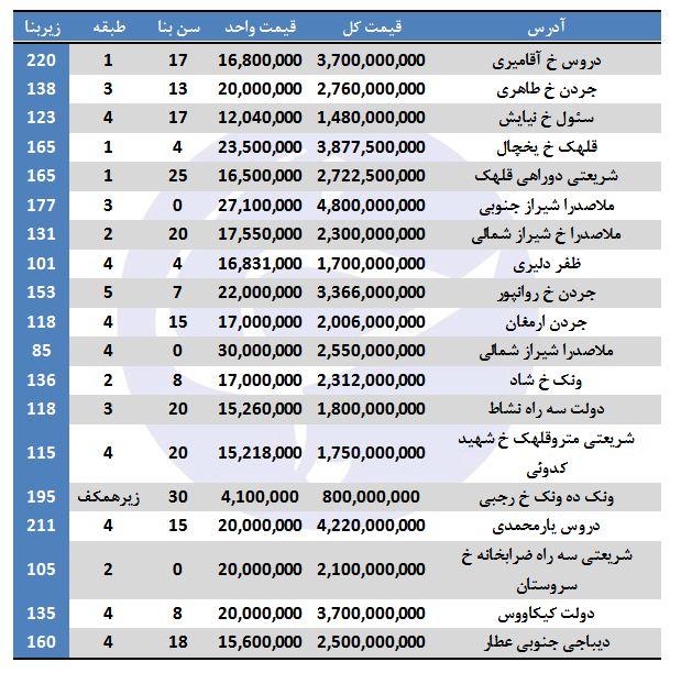 نرخ خرید آپارتمان در منطقه ۳ تهران + جدول - 2