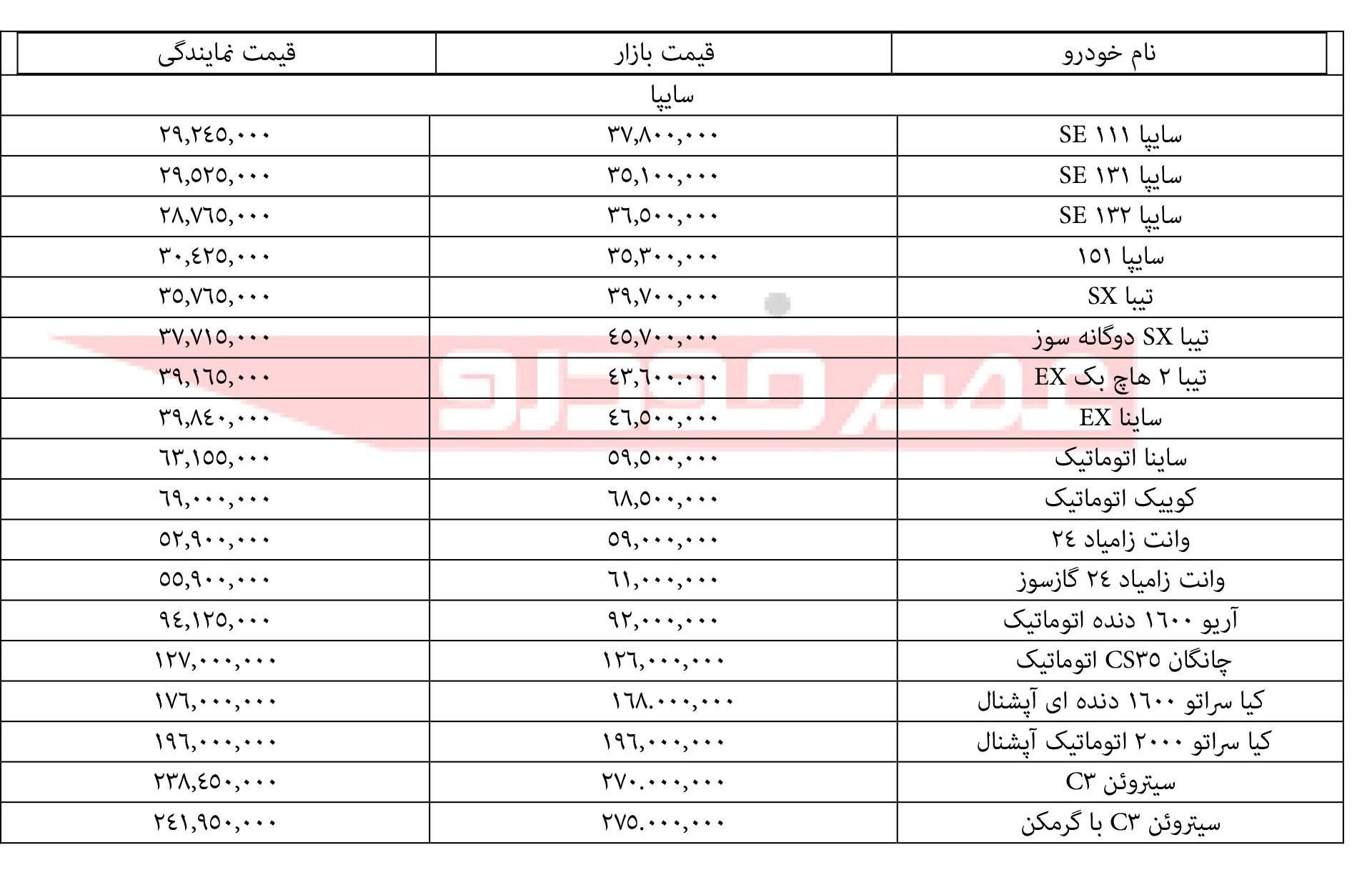 قیمت انواع محصولات سایپا ۳۰ دی ۹۷ - 2