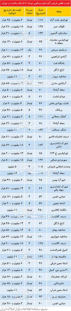 قیمت آپارتمانهای کمتر از ۵ سال ساخت در تهران - 2