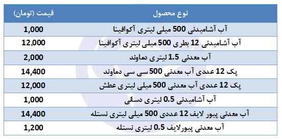 قیمت انواع آب معدنی در بازار چند؟ - 2