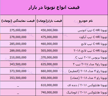 جدول/ قیمت انواع تویوتا در تاریخ ۱۵ و ۱۶ دی ۱۳۹۷ - 1