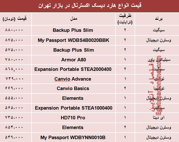 قیمت پرفروشترین انواع هارد دیسک اکسترنال در بازار؟ +جدول - 1