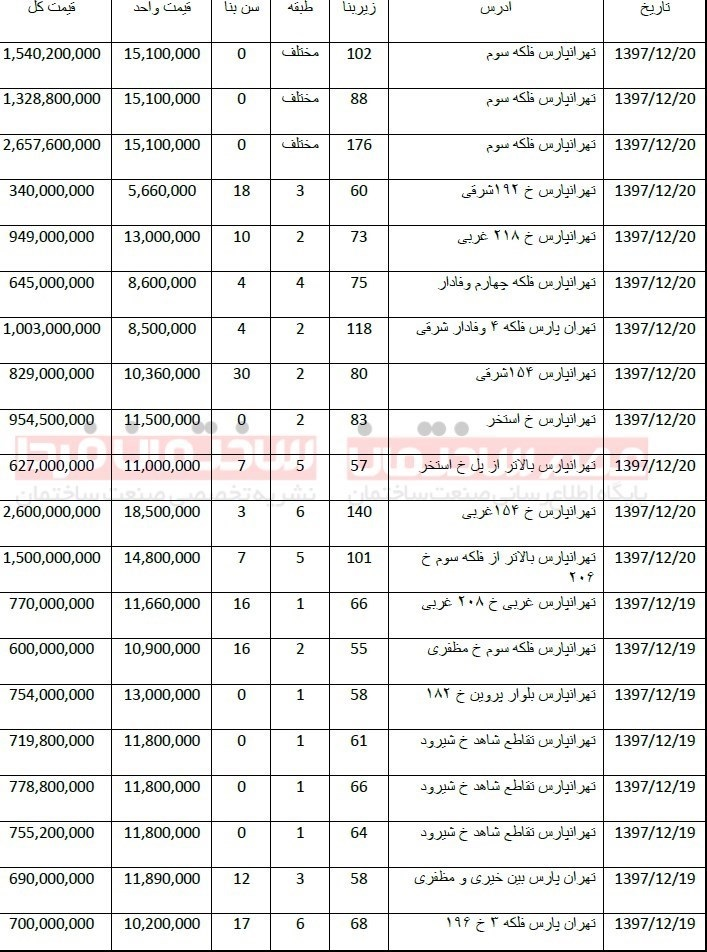 مظنه قیمت آپارتمان در تهرانپارس+جدول - 1